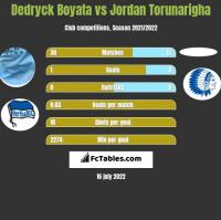 Dedryck Boyata vs Jordan Torunarigha h2h player stats