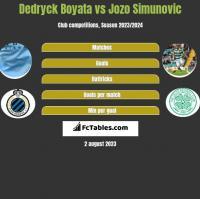 Dedryck Boyata vs Jozo Simunović h2h player stats
