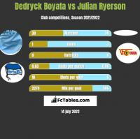 Dedryck Boyata vs Julian Ryerson h2h player stats
