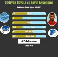 Dedryck Boyata vs Kevin Akpoguma h2h player stats