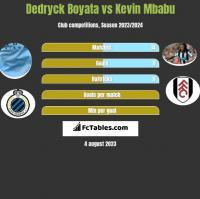 Dedryck Boyata vs Kevin Mbabu h2h player stats