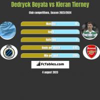 Dedryck Boyata vs Kieran Tierney h2h player stats