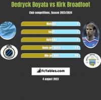 Dedryck Boyata vs Kirk Broadfoot h2h player stats