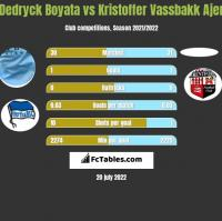 Dedryck Boyata vs Kristoffer Vassbakk Ajer h2h player stats
