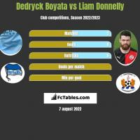 Dedryck Boyata vs Liam Donnelly h2h player stats