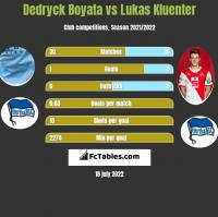 Dedryck Boyata vs Lukas Kluenter h2h player stats