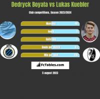Dedryck Boyata vs Lukas Kuebler h2h player stats