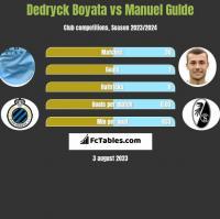 Dedryck Boyata vs Manuel Gulde h2h player stats