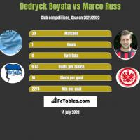 Dedryck Boyata vs Marco Russ h2h player stats