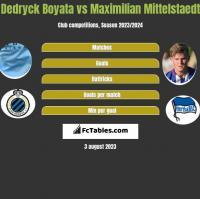 Dedryck Boyata vs Maximilian Mittelstaedt h2h player stats