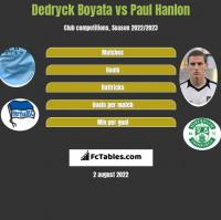 Dedryck Boyata vs Paul Hanlon h2h player stats