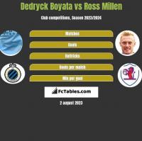 Dedryck Boyata vs Ross Millen h2h player stats