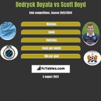 Dedryck Boyata vs Scott Boyd h2h player stats