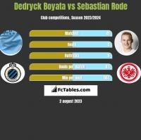 Dedryck Boyata vs Sebastian Rode h2h player stats