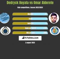 Dedryck Boyata vs Omar Alderete h2h player stats