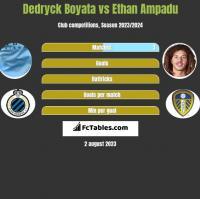 Dedryck Boyata vs Ethan Ampadu h2h player stats