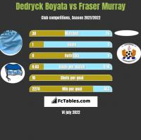 Dedryck Boyata vs Fraser Murray h2h player stats
