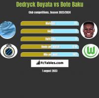 Dedryck Boyata vs Bote Baku h2h player stats