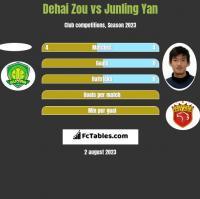 Dehai Zou vs Junling Yan h2h player stats