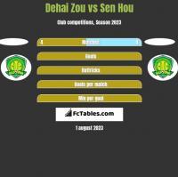 Dehai Zou vs Sen Hou h2h player stats