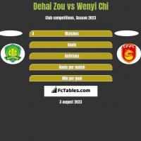 Dehai Zou vs Wenyi Chi h2h player stats