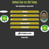 Dehai Zou vs Zhi Yang h2h player stats