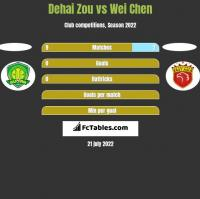Dehai Zou vs Wei Chen h2h player stats