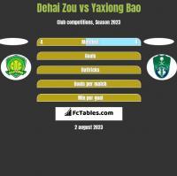 Dehai Zou vs Yaxiong Bao h2h player stats