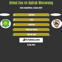 Dehai Zou vs Apirak Woravong h2h player stats