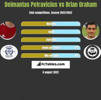 Deimantas Petravicius vs Brian Graham h2h player stats