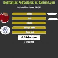 Deimantas Petravicius vs Darren Lyon h2h player stats