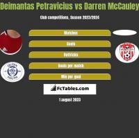 Deimantas Petravicius vs Darren McCauley h2h player stats