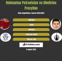 Deimantas Petravicius vs Dimitrios Froxylias h2h player stats