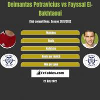 Deimantas Petravicius vs Fayssal El-Bakhtaoui h2h player stats