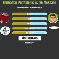 Deimantas Petravicius vs Ian McShane h2h player stats