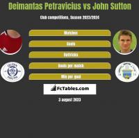 Deimantas Petravicius vs John Sutton h2h player stats