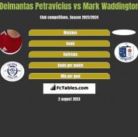 Deimantas Petravicius vs Mark Waddington h2h player stats