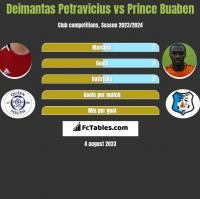 Deimantas Petravicius vs Prince Buaben h2h player stats