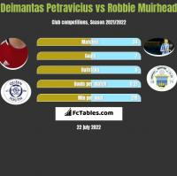 Deimantas Petravicius vs Robbie Muirhead h2h player stats