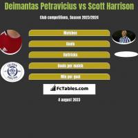 Deimantas Petravicius vs Scott Harrison h2h player stats