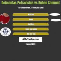 Deimantas Petravicius vs Ruben Sammut h2h player stats