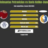 Deimantas Petravicius vs Davis Keillor-Dunn h2h player stats