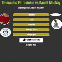 Deimantas Petravicius vs Daniel Mackay h2h player stats
