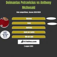 Deimantas Petravicius vs Anthony McDonald h2h player stats