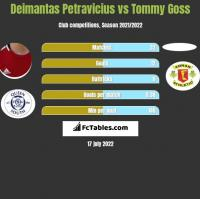 Deimantas Petravicius vs Tommy Goss h2h player stats