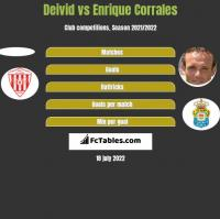 Deivid vs Enrique Corrales h2h player stats