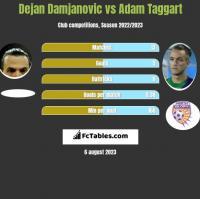 Dejan Damjanović vs Adam Taggart h2h player stats
