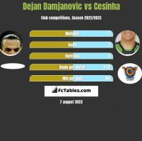 Dejan Damjanovic vs Cesinha h2h player stats