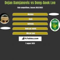Dejan Damjanovic vs Dong-Gook Lee h2h player stats
