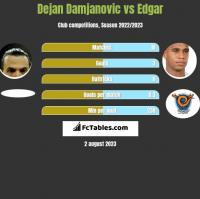 Dejan Damjanovic vs Edgar h2h player stats